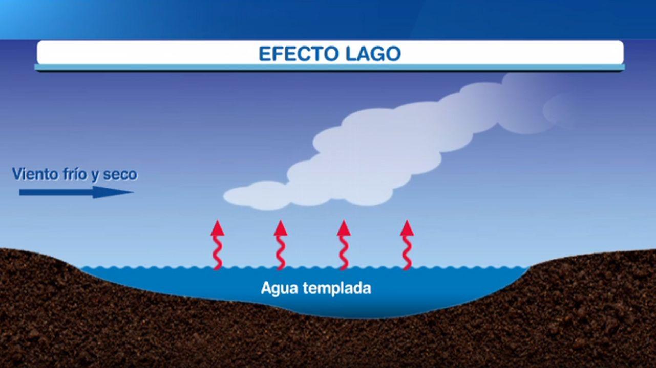 ¿Qué es el efecto lago?