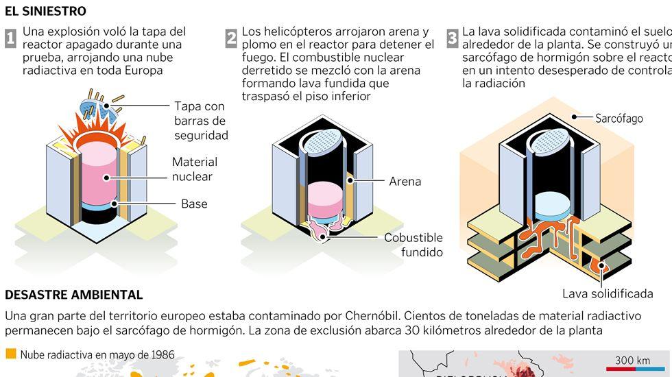 Se cumplen 30 años del accidente de Chernóbil