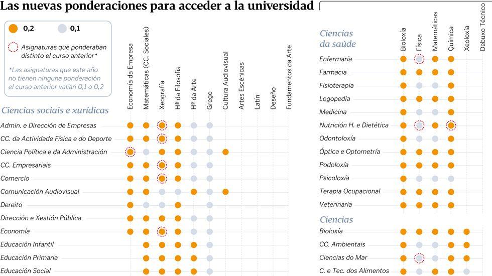 Las nuevas ponderaciones para acceder a la universidad