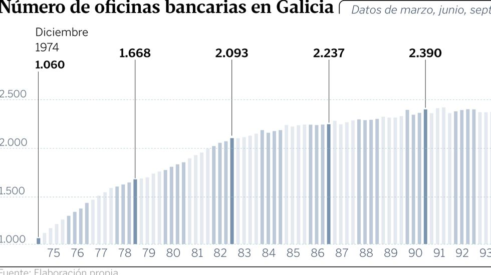 Las ganancias del G6 bancario