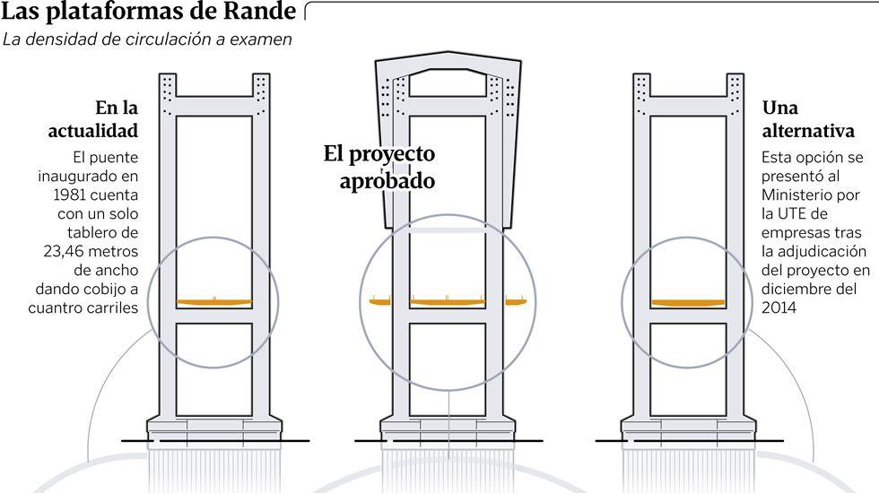 Las plataformas de Rande