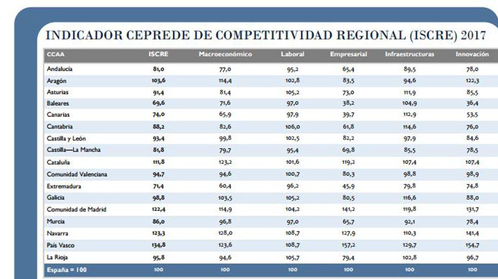 Presupuesto participativos de Oviedo.Indicador Ceprede de contabilidad regional