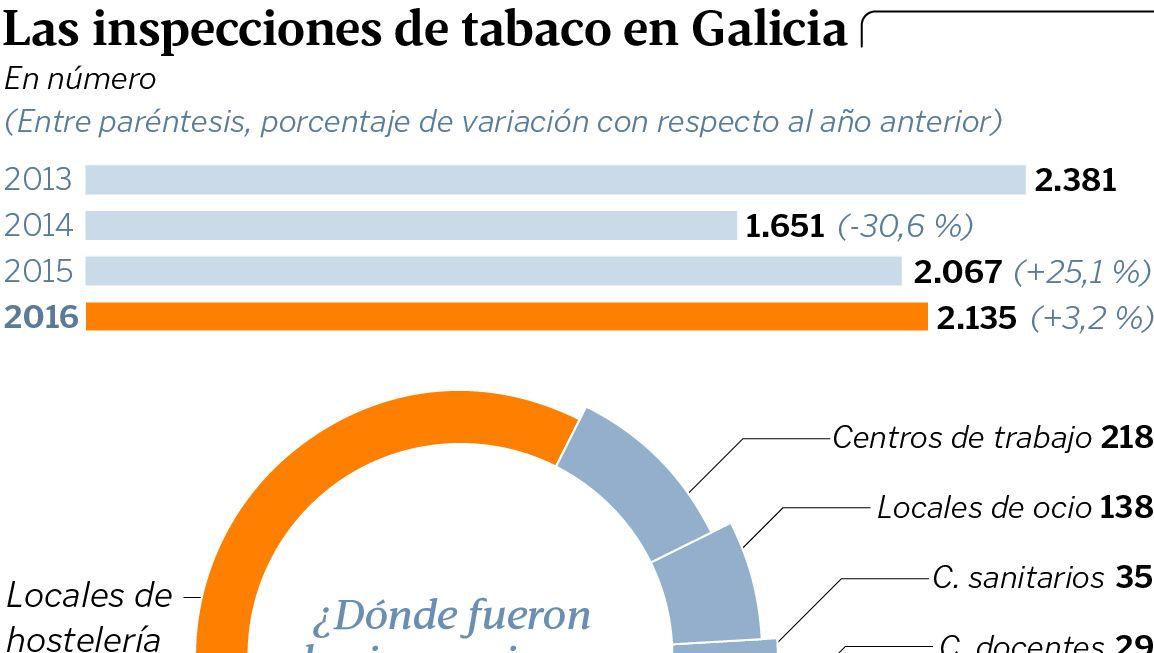 Las inspecciones de tabaco en Galicia
