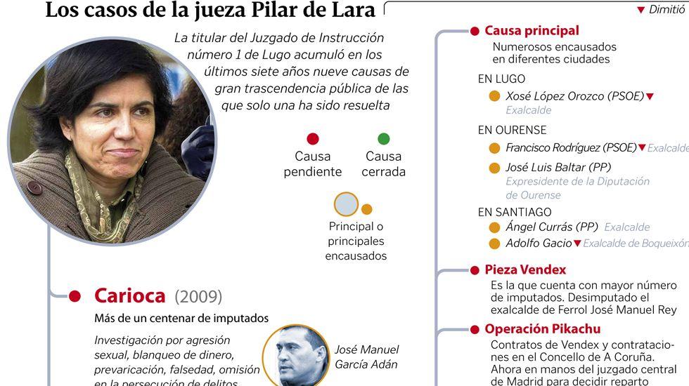 El caso de la jueza Pilar de Lara