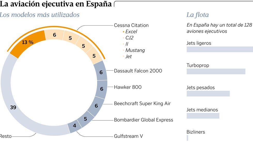 La aviación ejecutiva en España