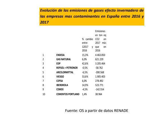 Evolución de las emisiones de gases efecto invernadero de las empresas mas contaminantes en España entre 2016 y 2017