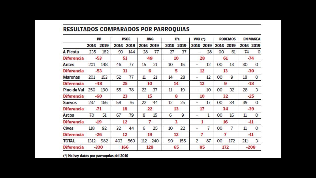 Pablo Casado: «Somos conscientes de los errores».Alberto Núñez Feijoo y Pablo Casado, en la romería del PP en O Pino