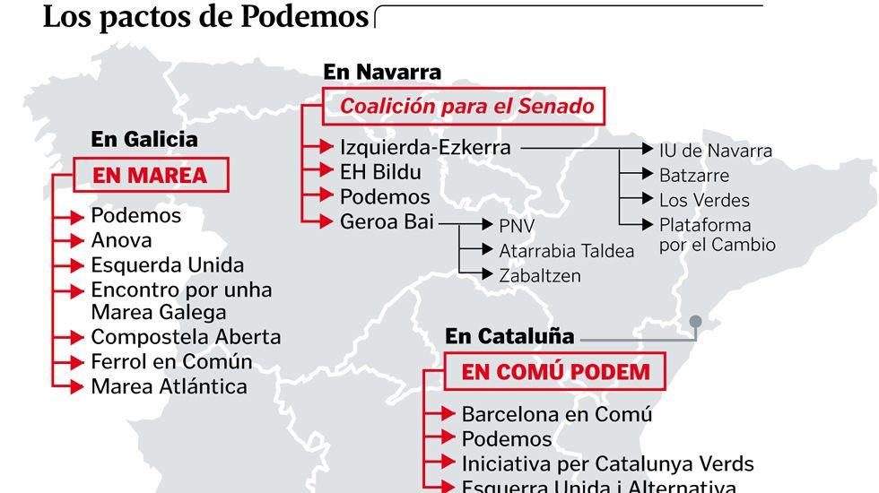 Los pactos de Podemos