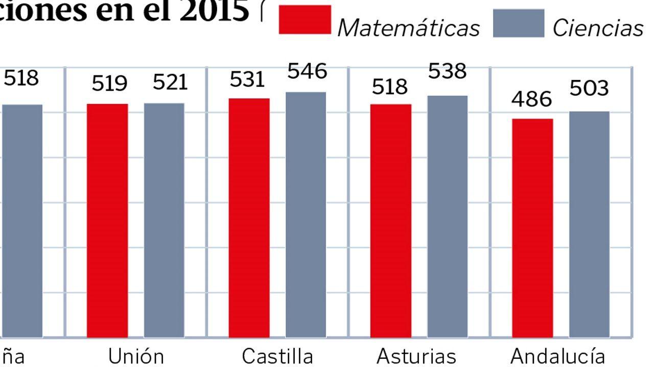 Calificaciones TIMSS 2015