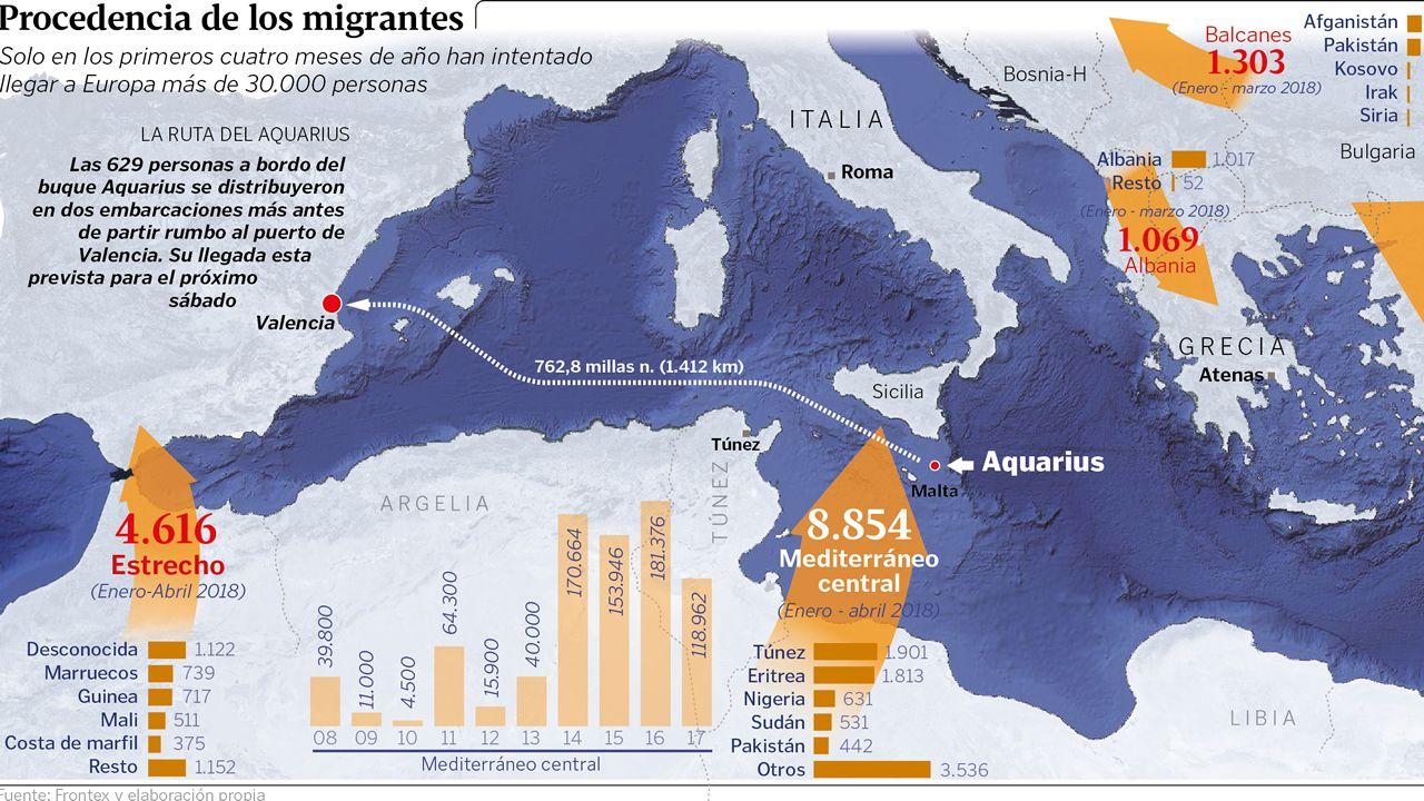 Procedencia de los migrantes