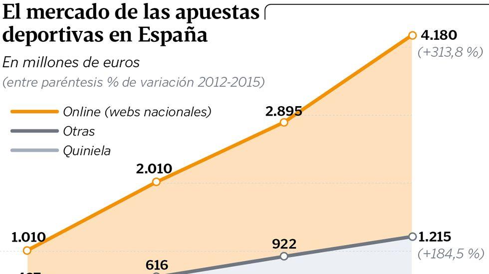 El mercado de las apuestas deportivas en España