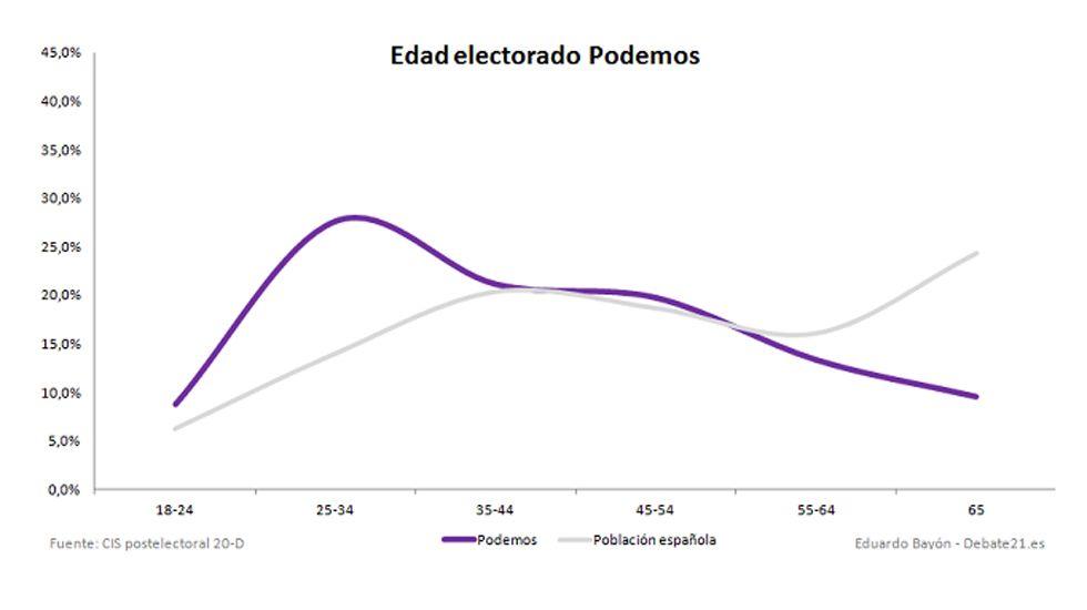 Gráfica votantes asturias 3