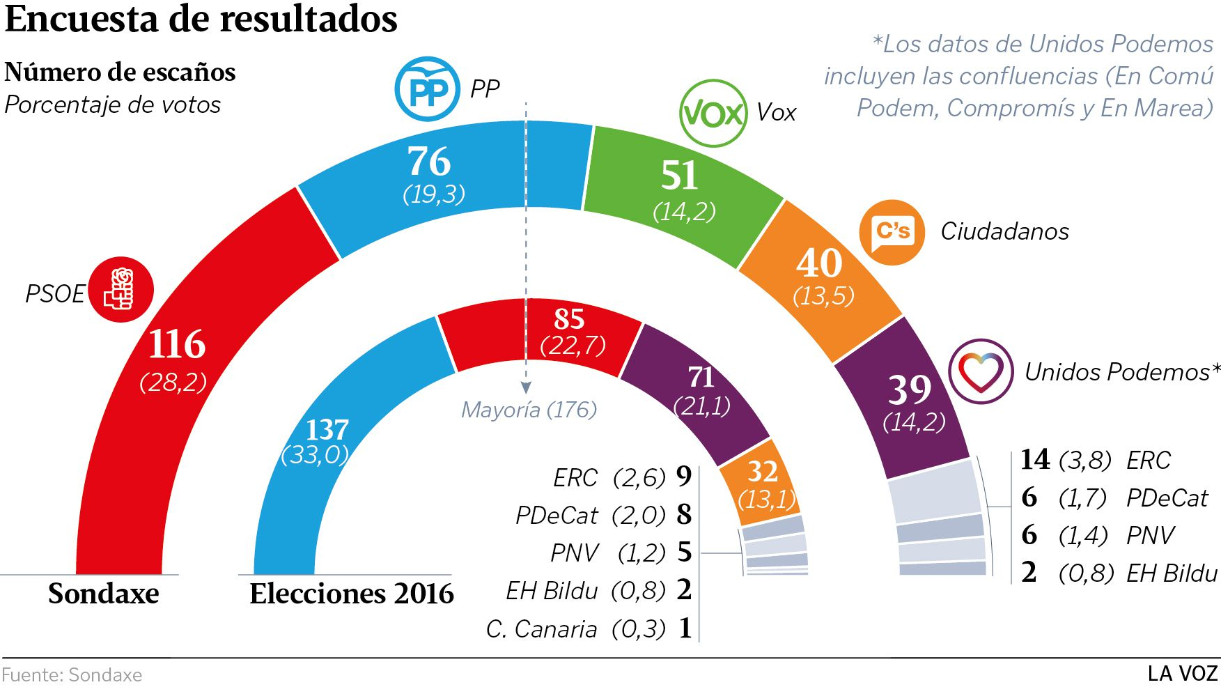 La oposición cuestiona los resultados del CIS.Joan Mesquida en el acto de la plataforma España Ciudadana el pasado 8 de julio
