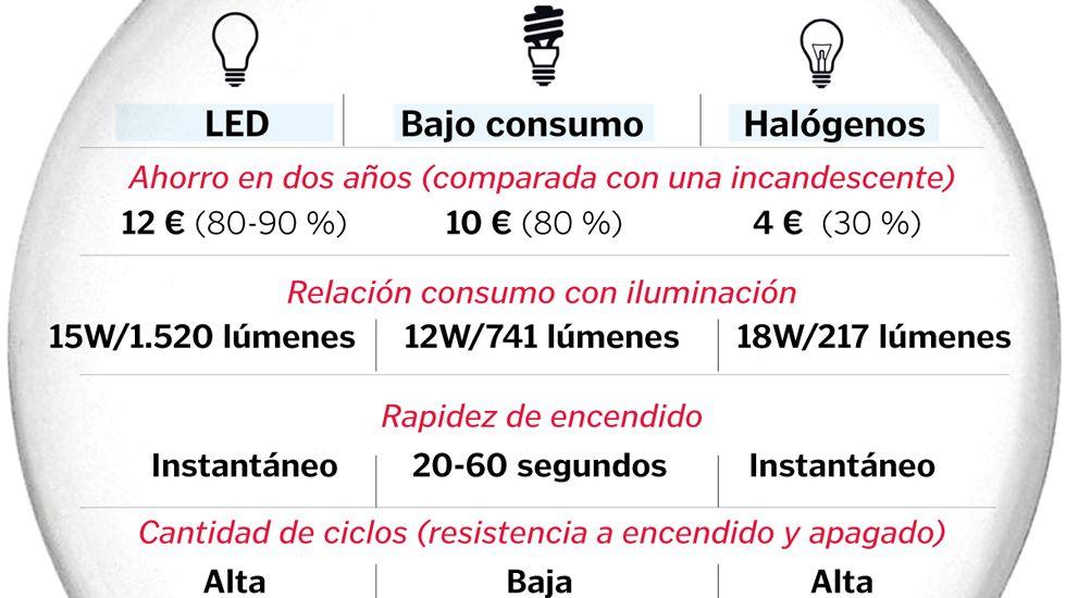 Tipos de bombillas para la iluminación doméstica