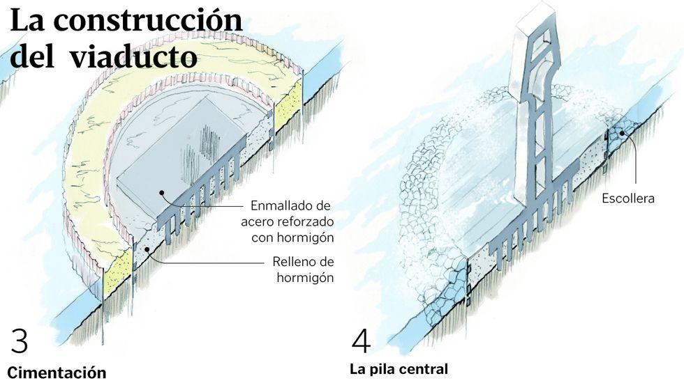 La construcción del viaducto del Ulla