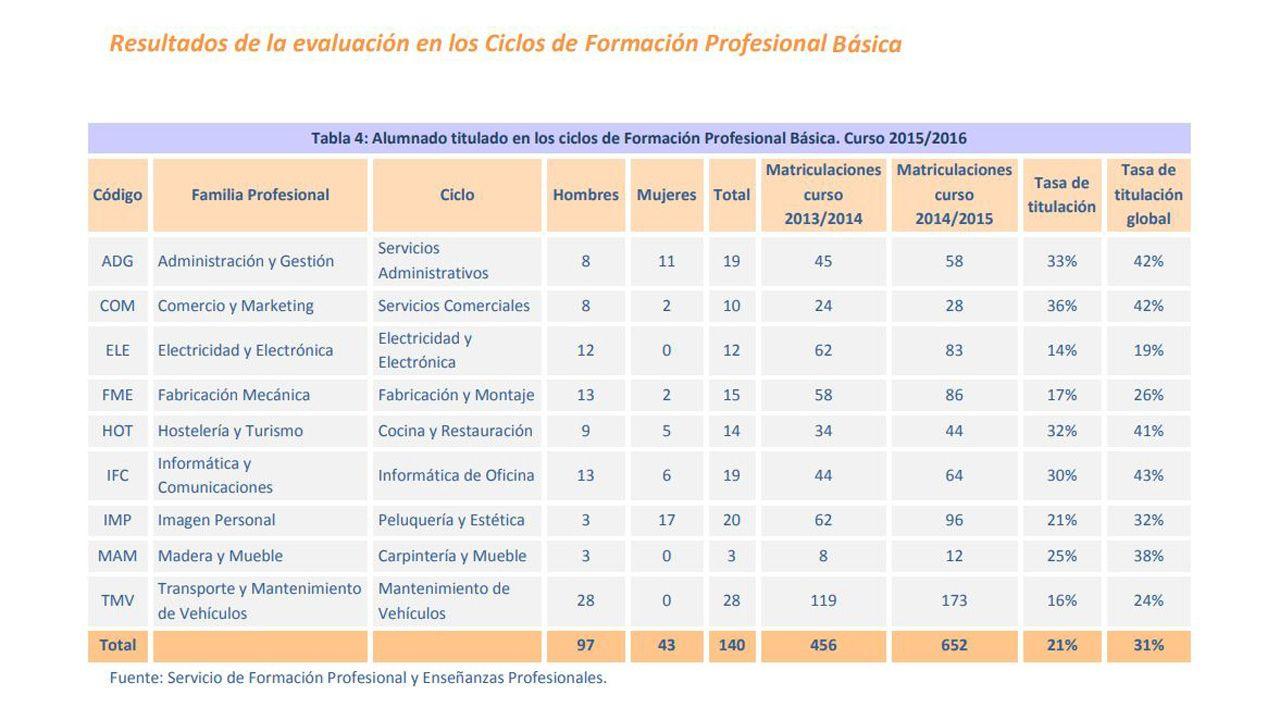 Datos de los resultados de la FP Básica en Asturias