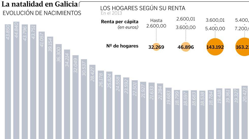 La natalidad en Galicia