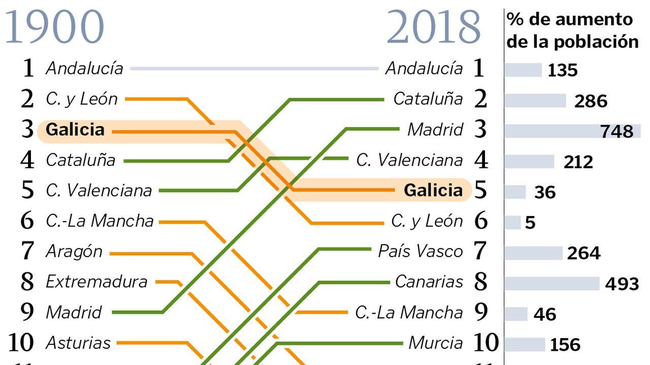 El peso demográfico de Galicia en España