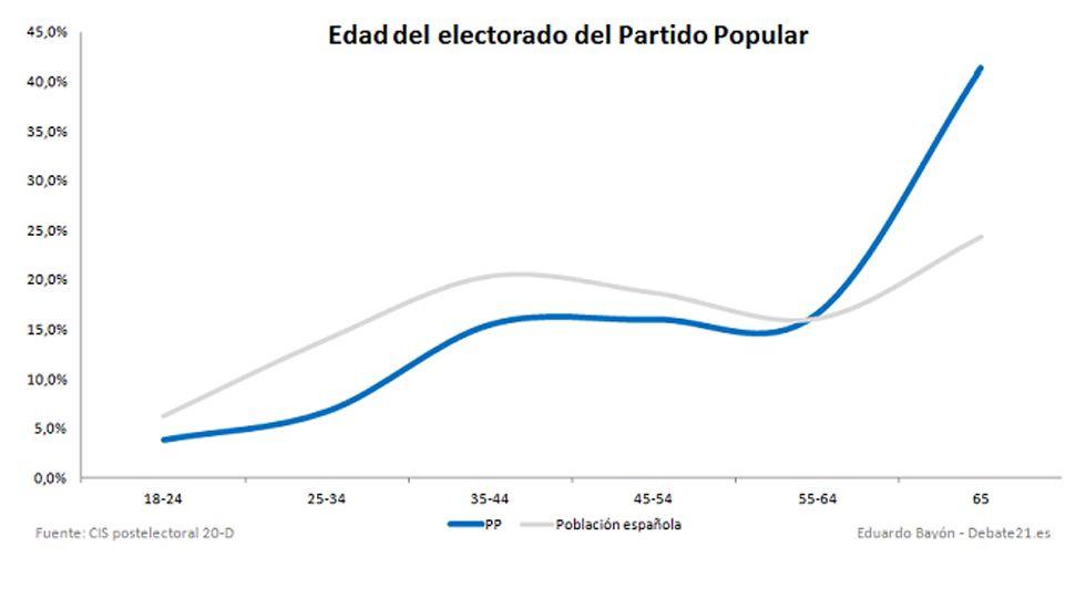 Gráfica votantes asturias 1