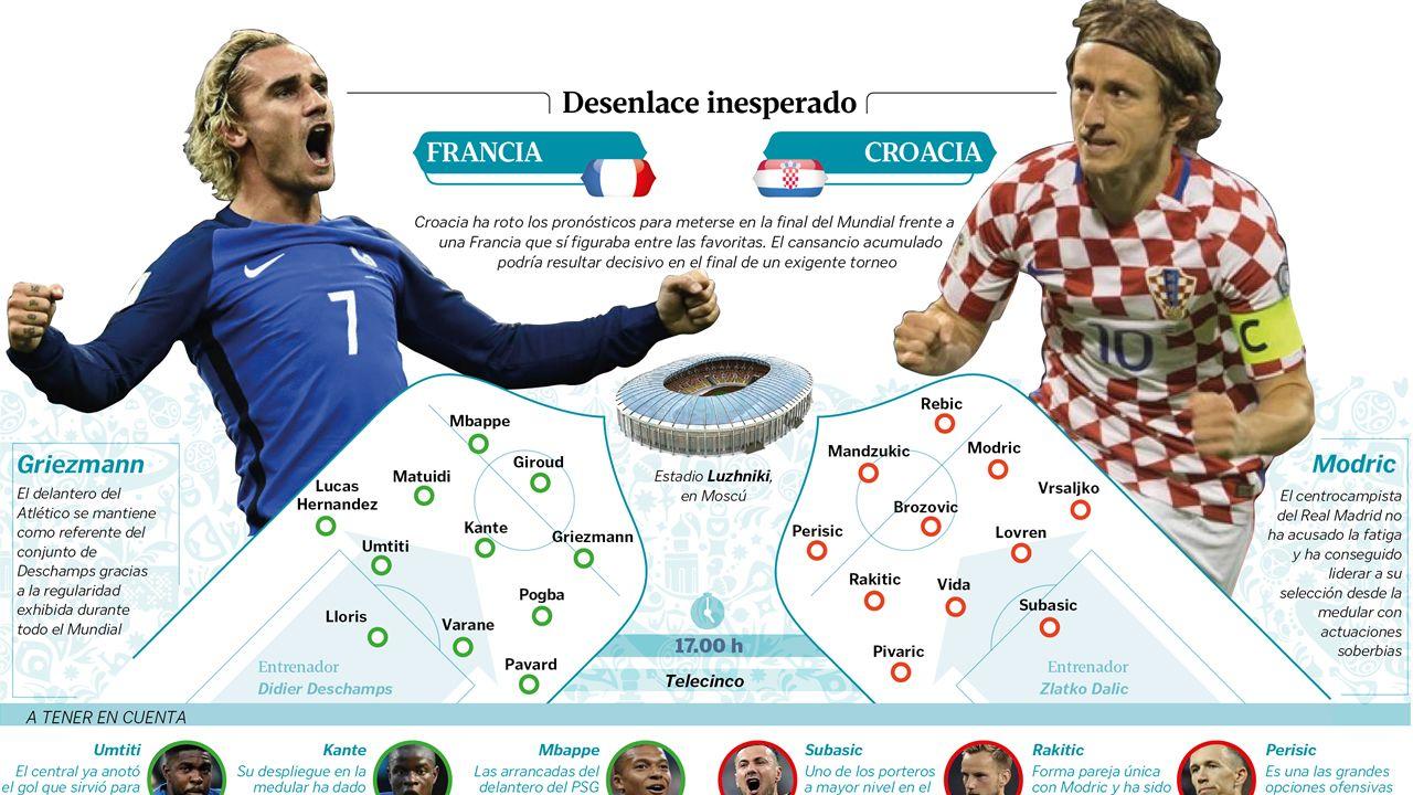 .La gran final de la Copa del Mundo entre Francia y Croacia