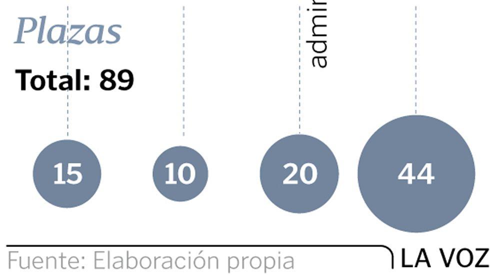 Oposiciones Administración Xeral de la Xunta