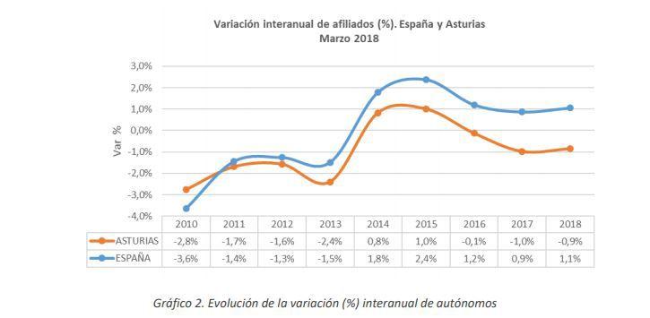 Evolución del número de autónomos en Asturias