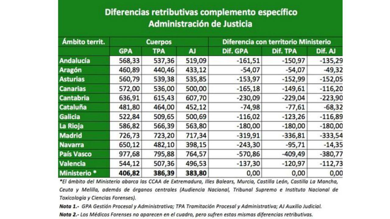 Diferencia salariales por comunidades autónomas en la administración de justicia