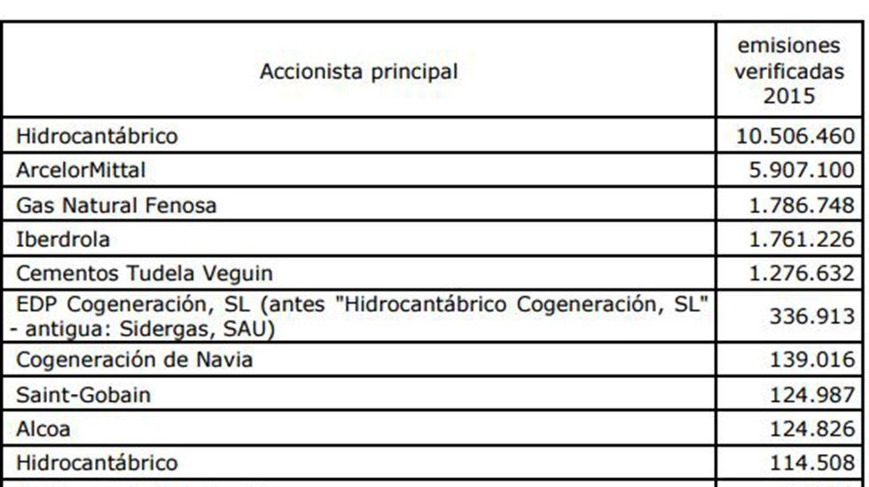 Las diez empresas más contaminantes de Asturias