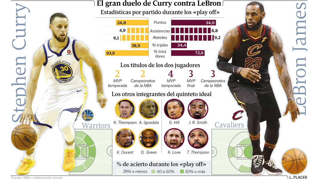 El récord de triples de Curry frente a LeBron James.Curry pelea con LeBron James por una bola suelta