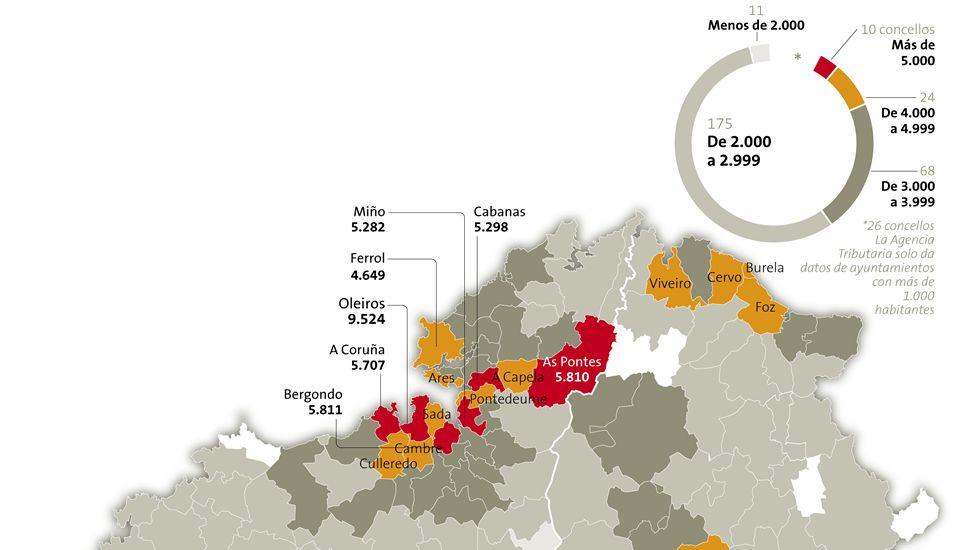 Renta media en Galicia