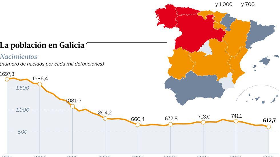 La población en Galicia