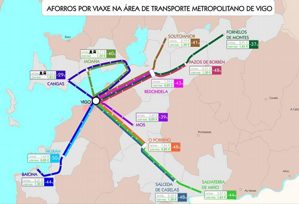 El transporte metropolitano llega a Vigo y su área.La asociación de Forzáns donó 3.000 kilos al comedor.