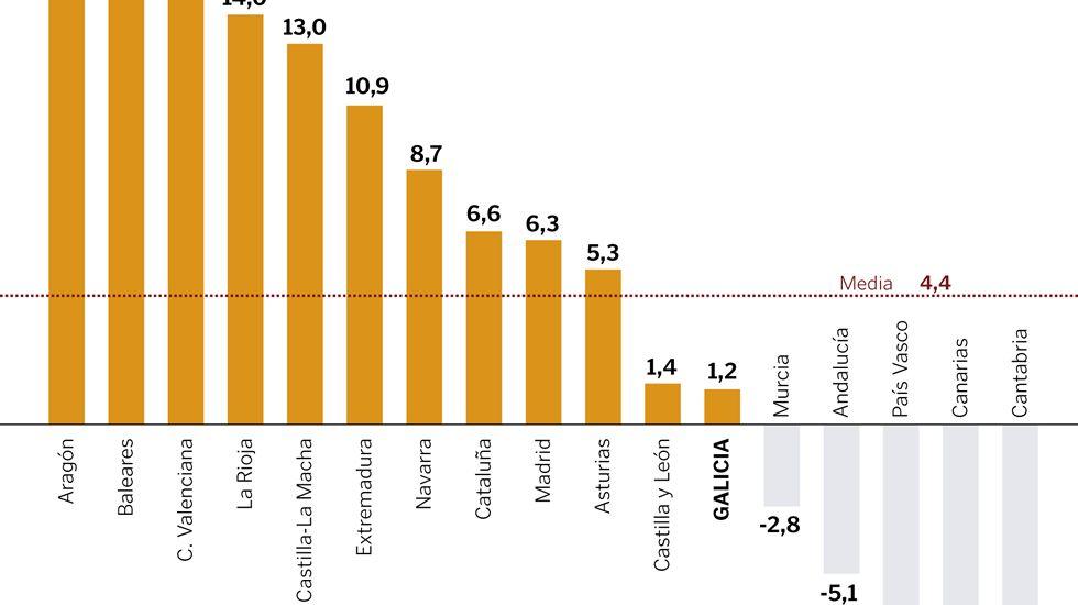 Variación de las exportaciones en el primer trimestre