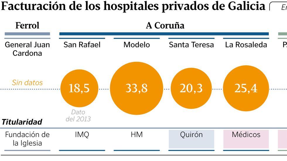 Facturación de los hospitales privados de Galicia