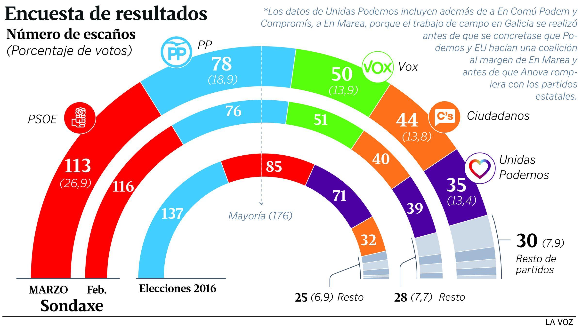 A finales de marzo, Ana Pontón logró el 98% de los apoyos para liderar el BNG.