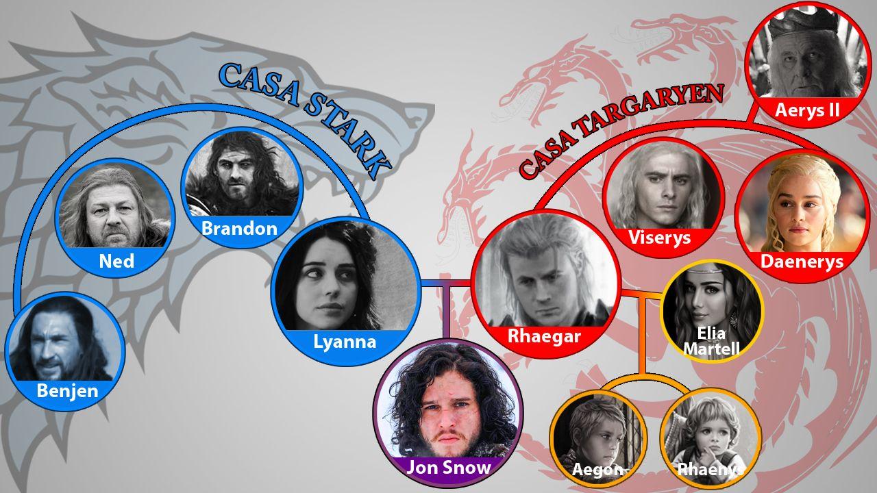 Gráfico del árbol genealógico de Jon Snow en «Juego de Tronos»