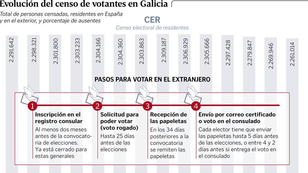 Evolución del censo de votantes en Galicia