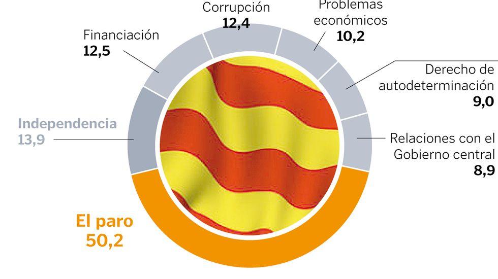 ¿Cuál es el problema más importante que tiene Cataluña en la actualidad?