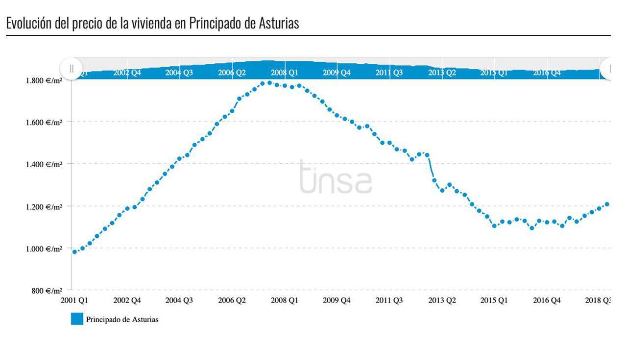 Obras en la variante de Pajares.Gráfico de la evolución del precio de la vivienda en Asturias