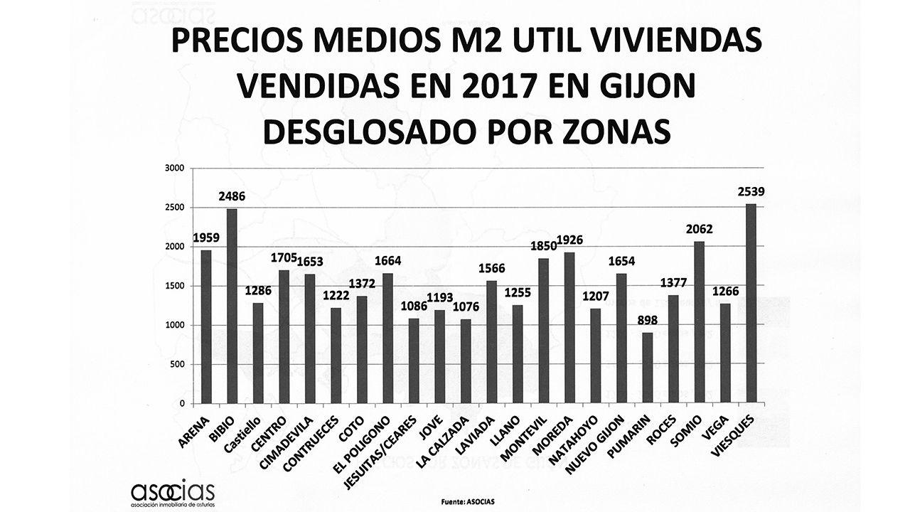Precio de los pisos en Gijón por zonas