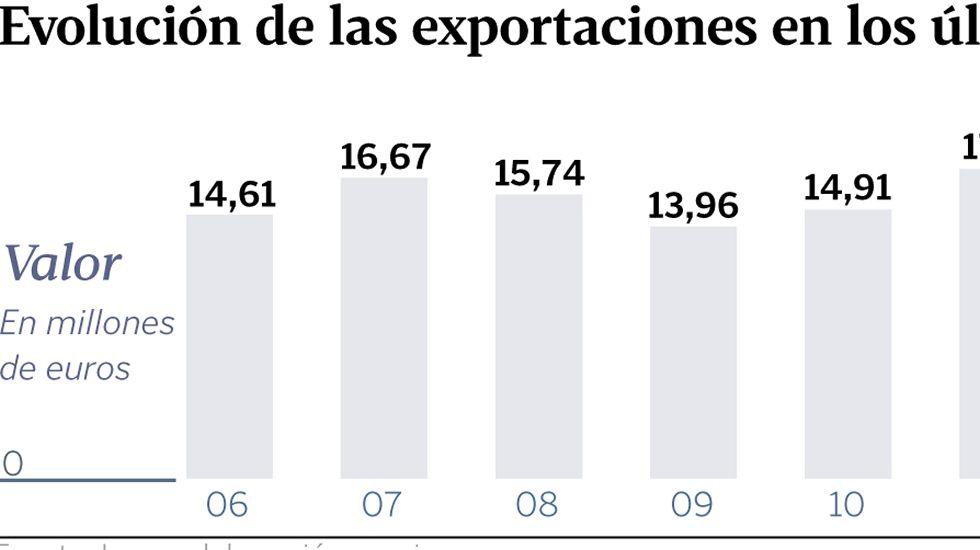 Evolución de las exportaciones en los últimos 10 años