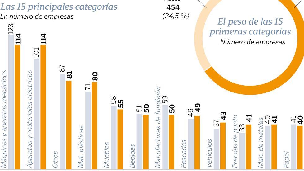 Exportaciones gallegas a los BRIC