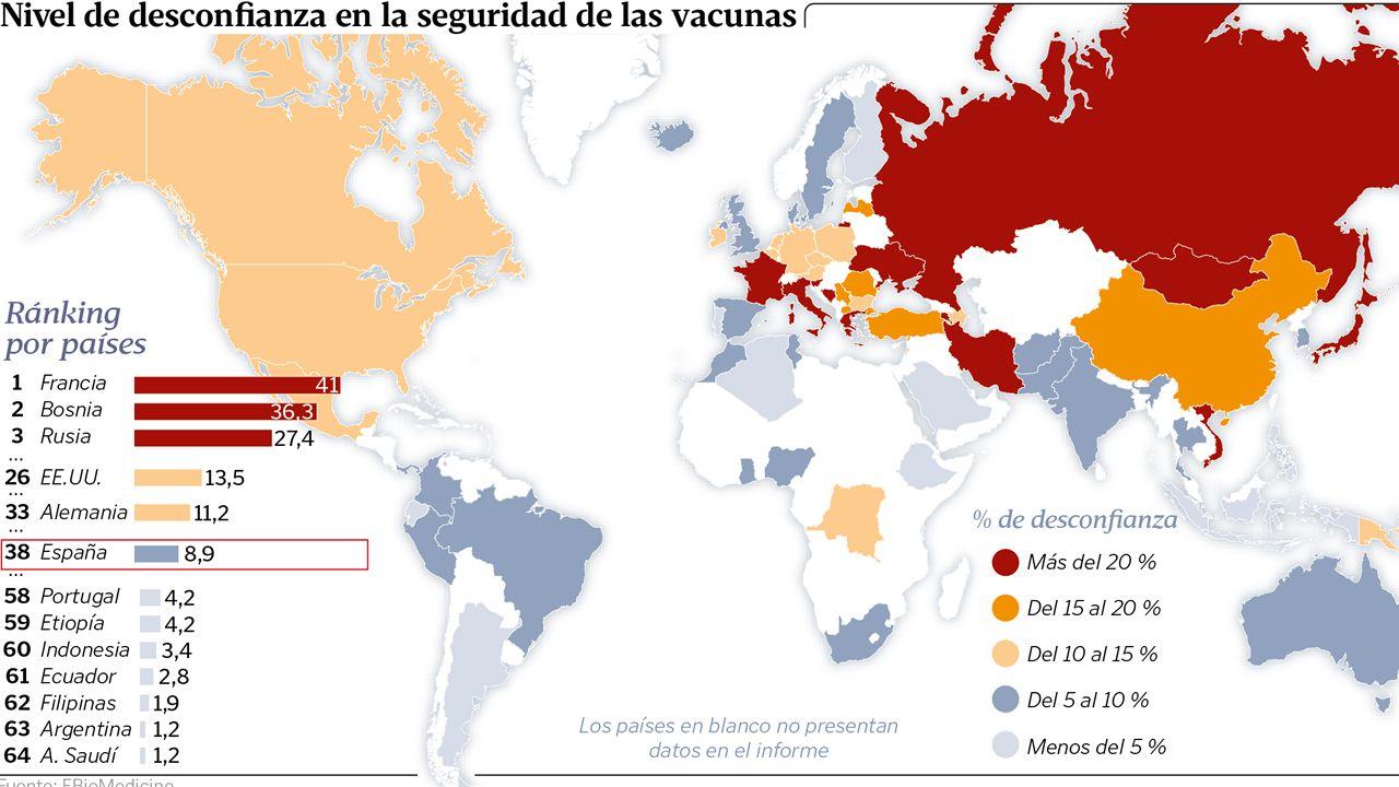 Nivel de desconfianza en la seguridad de las vacunas