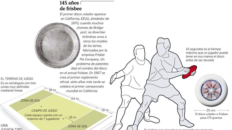145 años de frisbee