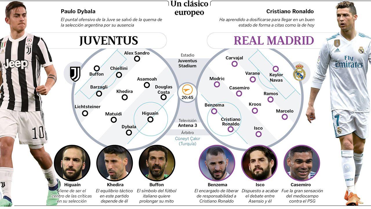 Alineaciones del Juventus - Real Madrid