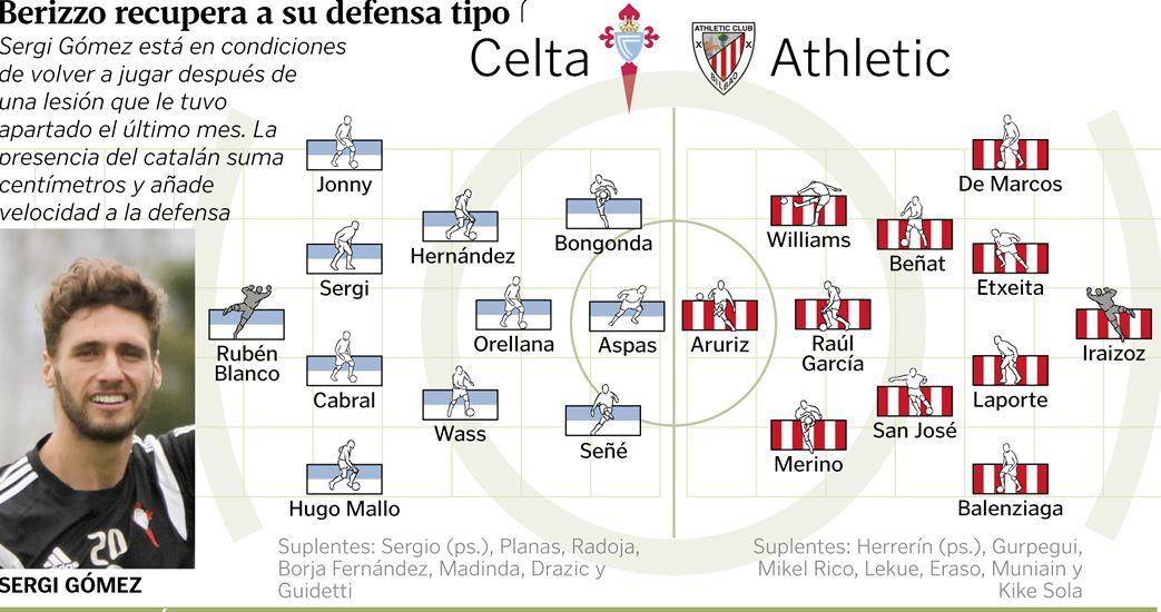 Alineaciones del Celta - Athletic