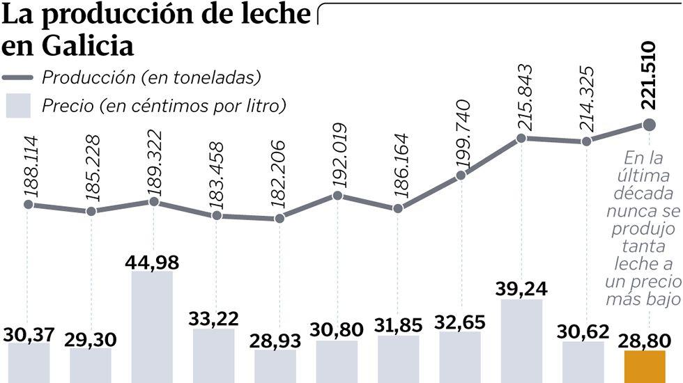 La producción de leche en Galicia