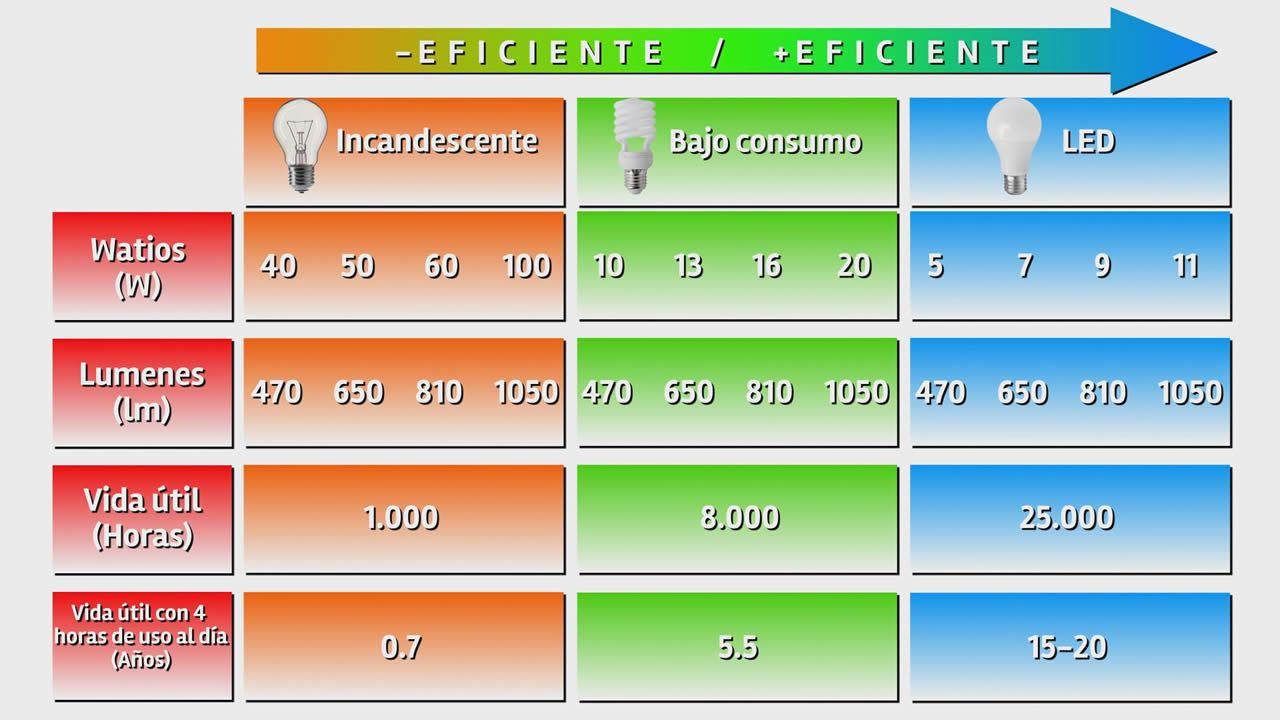 Diferencias entre las bombillas incandescentes, de bajo consumo y LED