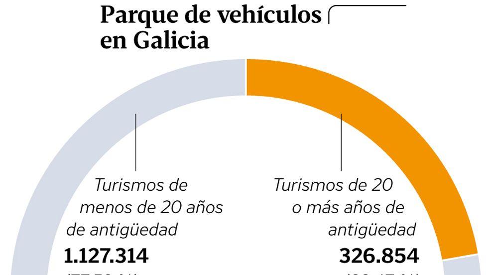 Parque de vehículos en Galicia