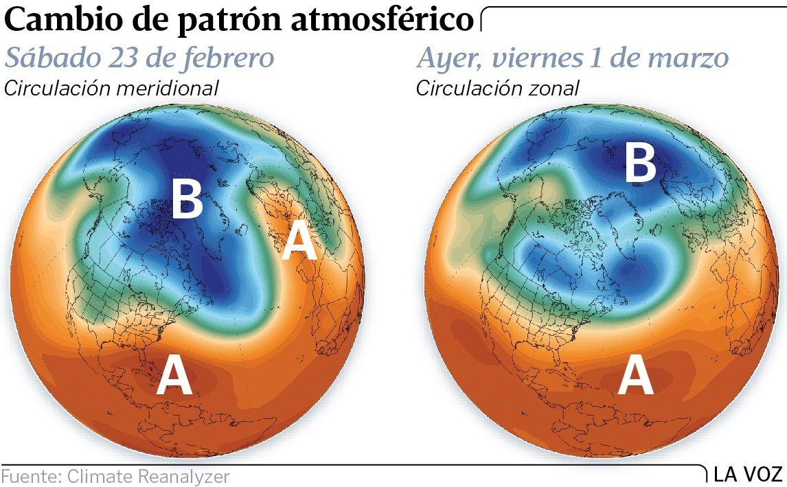 Cambio de patrón atmosférico